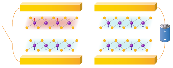 Electric switching of magnetism in 2D