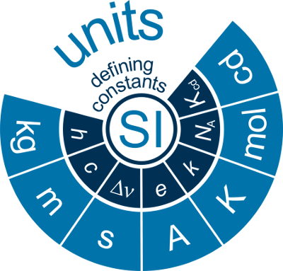 SI units redefinition diagram